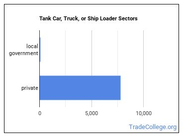 Tank Car, Truck, or Ship Loader Sectors