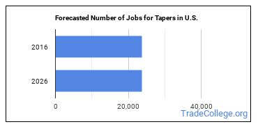 Forecasted Number of Jobs for Tapers in U.S.