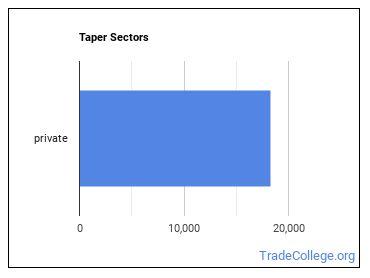 Taper Sectors