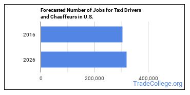 Forecasted Number of Jobs for Taxi Drivers and Chauffeurs in U.S.