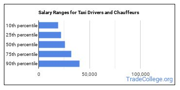 Salary Ranges for Taxi Drivers and Chauffeurs