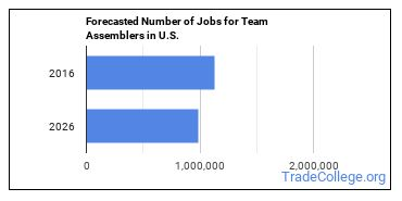Forecasted Number of Jobs for Team Assemblers in U.S.