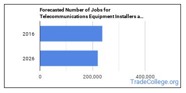Forecasted Number of Jobs for Telecommunications Equipment Installers and Repairers in U.S.