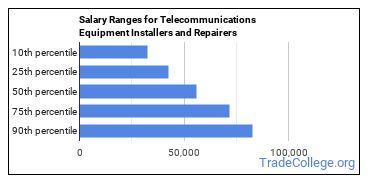 Salary Ranges for Telecommunications Equipment Installers and Repairers