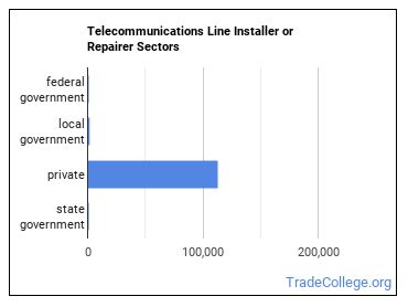 Telecommunications Line Installer or Repairer Sectors