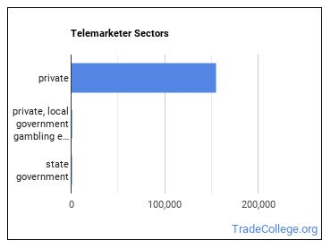 Telemarketer Sectors