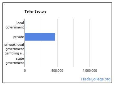 Teller Sectors