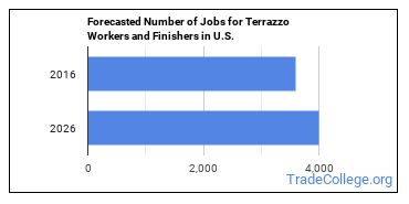 Forecasted Number of Jobs for Terrazzo Workers and Finishers in U.S.