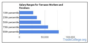 Salary Ranges for Terrazzo Workers and Finishers