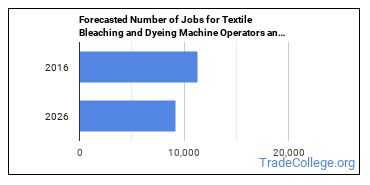 Forecasted Number of Jobs for Textile Bleaching and Dyeing Machine Operators and Tenders in U.S.