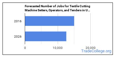 Forecasted Number of Jobs for Textile Cutting Machine Setters, Operators, and Tenders in U.S.