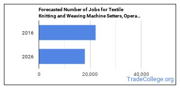 Forecasted Number of Jobs for Textile Knitting and Weaving Machine Setters, Operators, and Tenders in U.S.