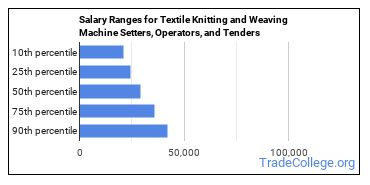 Salary Ranges for Textile Knitting and Weaving Machine Setters, Operators, and Tenders