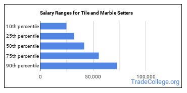 Salary Ranges for Tile and Marble Setters