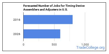 Forecasted Number of Jobs for Timing Device Assemblers and Adjusters in U.S.