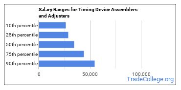 Salary Ranges for Timing Device Assemblers and Adjusters