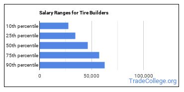 Salary Ranges for Tire Builders