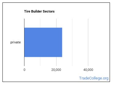 Tire Builder Sectors