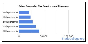 Salary Ranges for Tire Repairers and Changers