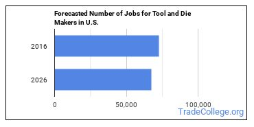 Forecasted Number of Jobs for Tool and Die Makers in U.S.