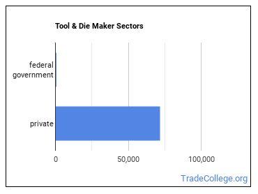 Tool & Die Maker Sectors