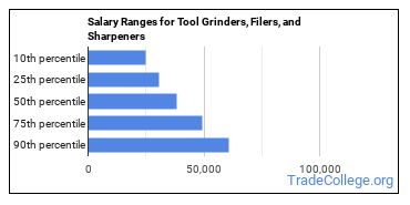 Salary Ranges for Tool Grinders, Filers, and Sharpeners