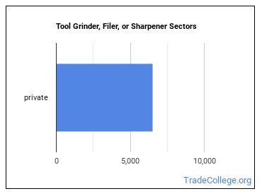 Tool Grinder, Filer, or Sharpener Sectors