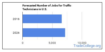 Forecasted Number of Jobs for Traffic Technicians in U.S.