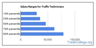 Salary Ranges for Traffic Technicians