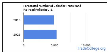 Forecasted Number of Jobs for Transit and Railroad Police in U.S.