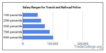 Salary Ranges for Transit and Railroad Police