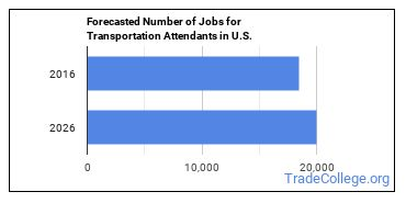 Forecasted Number of Jobs for Transportation Attendants in U.S.