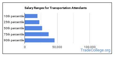 Salary Ranges for Transportation Attendants
