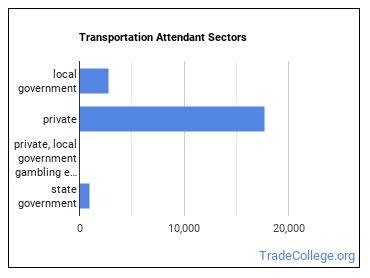 Transportation Attendant Sectors