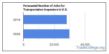 Forecasted Number of Jobs for Transportation Inspectors in U.S.