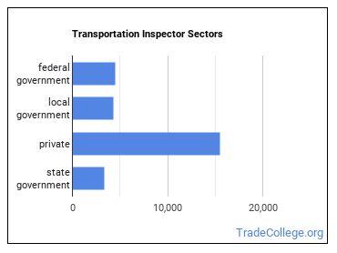 Transportation Inspector Sectors