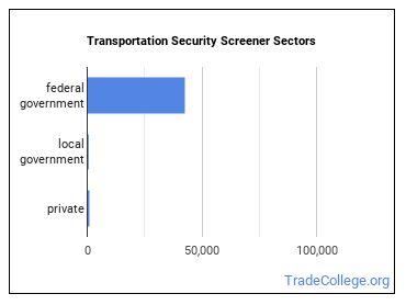 Transportation Security Screener Sectors