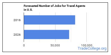 Forecasted Number of Jobs for Travel Agents in U.S.
