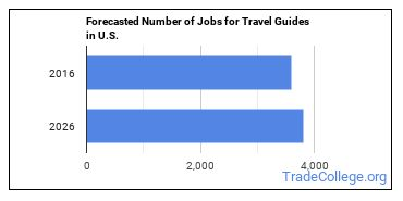 Forecasted Number of Jobs for Travel Guides in U.S.