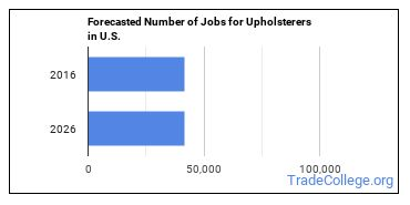 Forecasted Number of Jobs for Upholsterers in U.S.