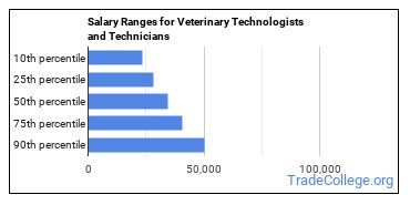 Salary Ranges for Veterinary Technologists and Technicians