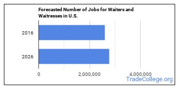 Forecasted Number of Jobs for Waiters and Waitresses in U.S.