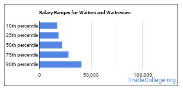 Salary Ranges for Waiters and Waitresses