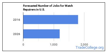 Forecasted Number of Jobs for Watch Repairers in U.S.