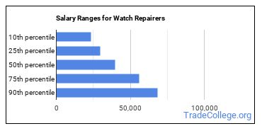 Salary Ranges for Watch Repairers