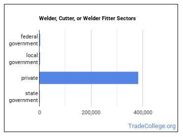 Welder, Cutter, or Welder Fitter Sectors