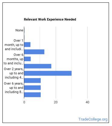 Welder, Cutter, or Welder Fitter Work Experience