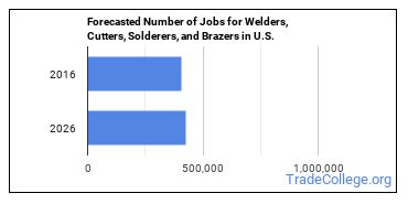 Forecasted Number of Jobs for Welders, Cutters, Solderers, and Brazers in U.S.
