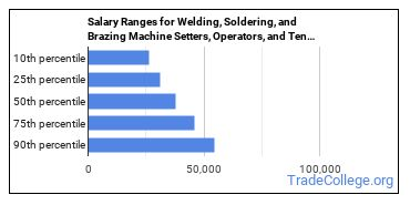 Salary Ranges for Welding, Soldering, and Brazing Machine Setters, Operators, and Tenders