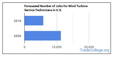 Forecasted Number of Jobs for Wind Turbine Service Technicians in U.S.